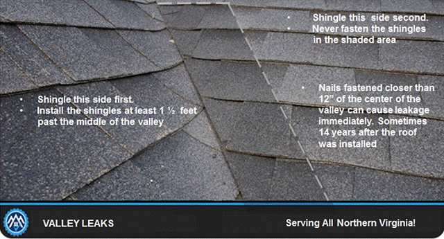 Photo shows how to avoid a roof valley leak repair in Virginia