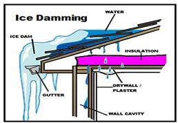Image of an Ice Dam Repair in Gainesville Virginia