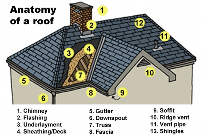Homeowners Should Be Wary Of These Common But Costly Roof